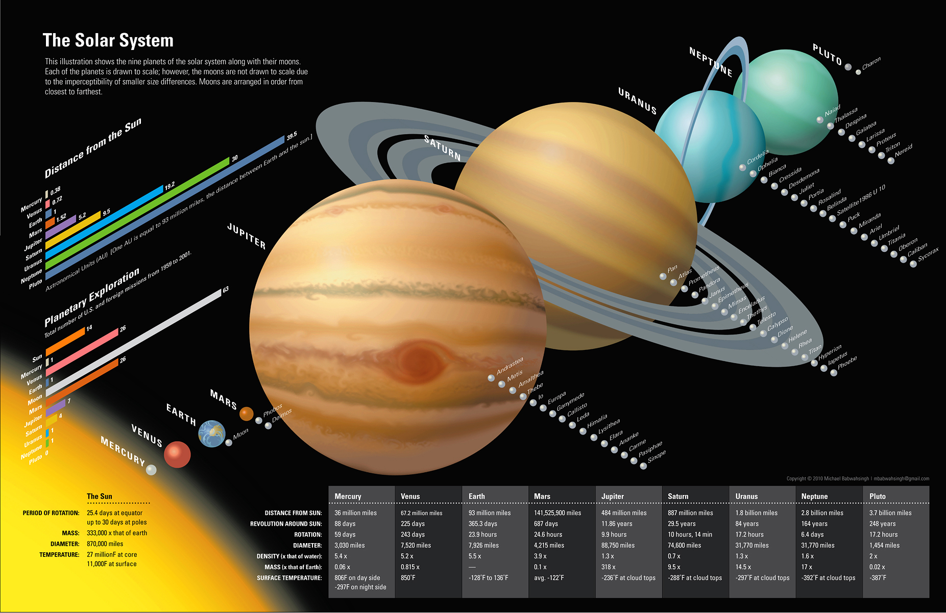 a report on the planets of the solar system A neptune-like world in a distant orbit explains some solar system  first time in 150 years that we can say we have  in like the other planets,.